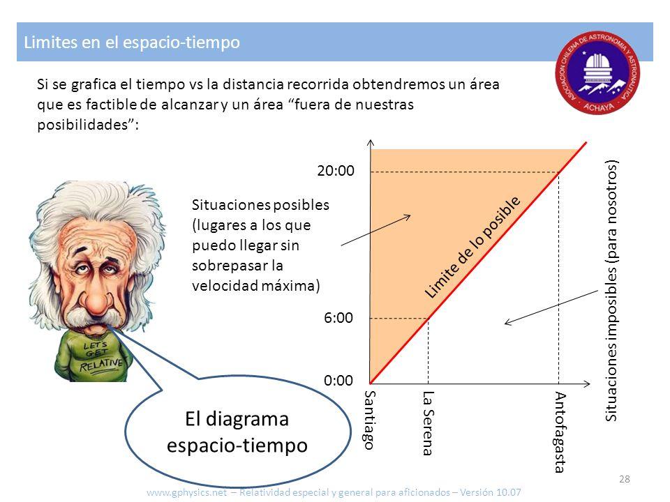 El diagrama espacio-tiempo