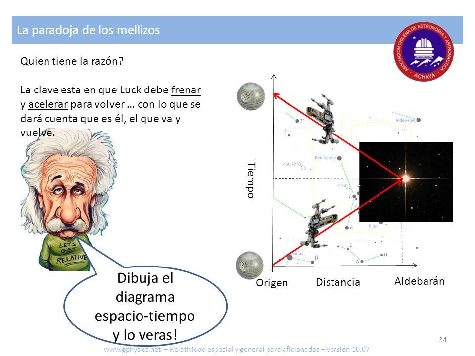 Dibuja el diagrama espacio-tiempo y lo veras!