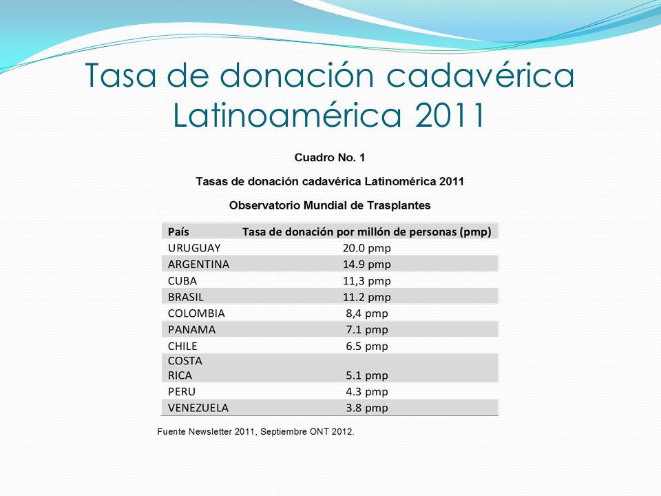 Tasa de donación cadavérica Latinoamérica 2011