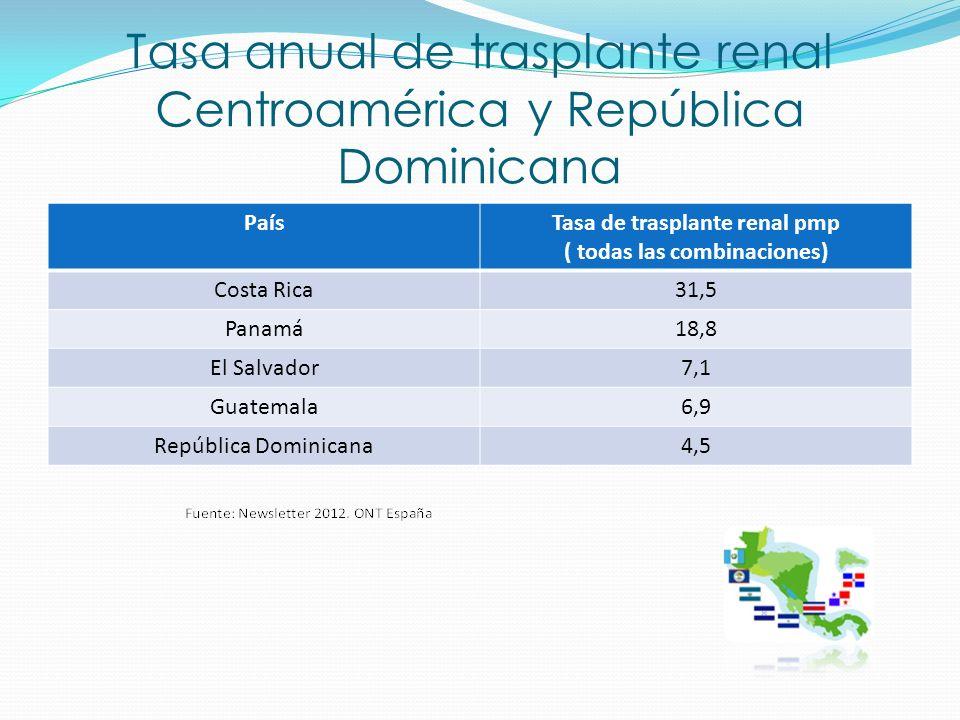 Tasa anual de trasplante renal Centroamérica y República Dominicana
