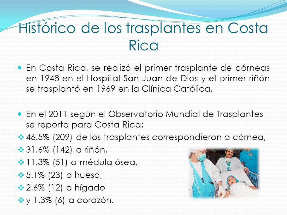 Histórico de los trasplantes en Costa Rica