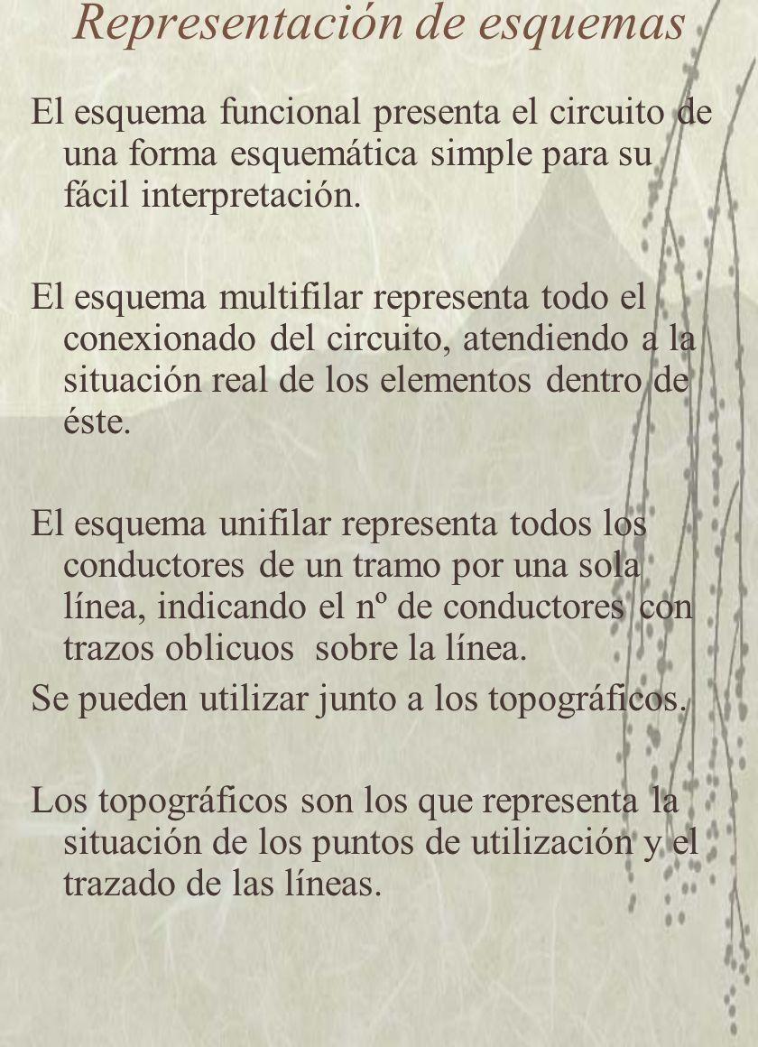 Representación de esquemas