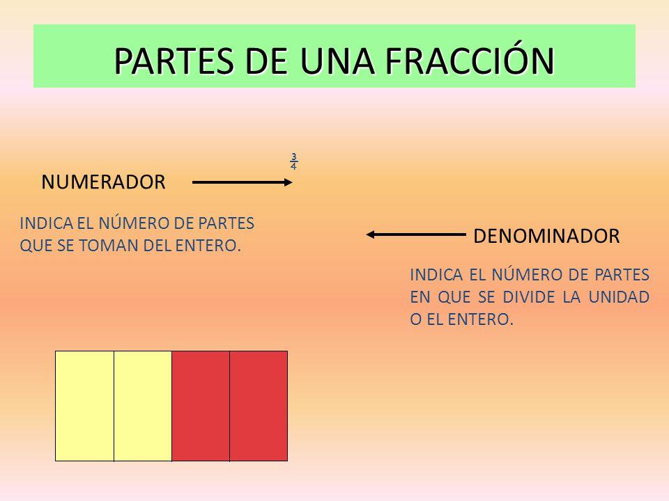 PARTES DE UNA FRACCIÓN NUMERADOR DENOMINADOR