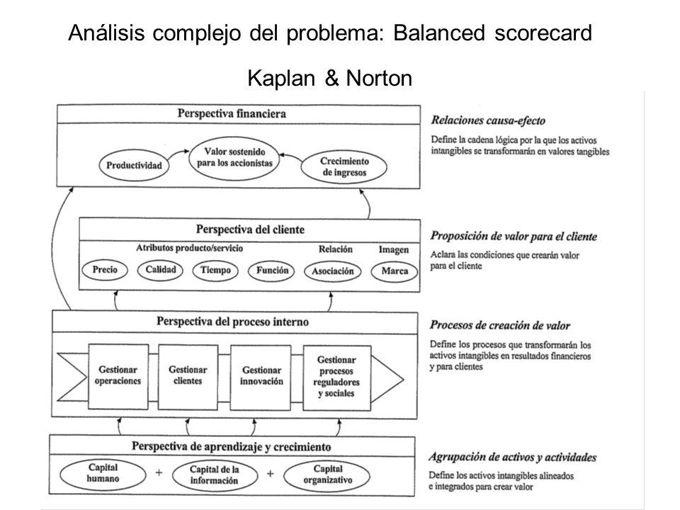 Análisis complejo del problema: Balanced scorecard Kaplan & Norton