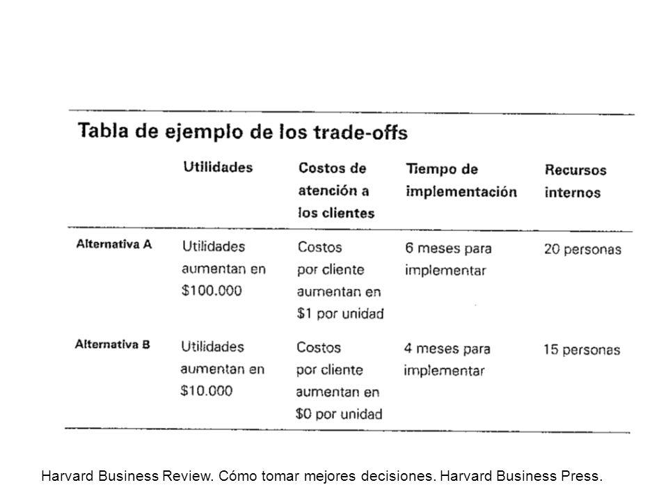 Harvard Business Review. Cómo tomar mejores decisiones