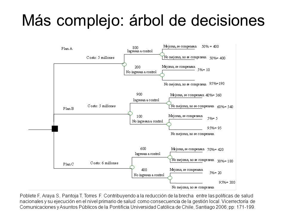 Más complejo: árbol de decisiones