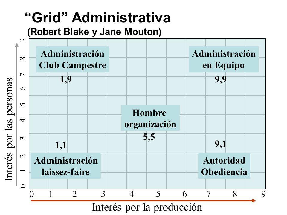 Grid Administrativa (Robert Blake y Jane Mouton)