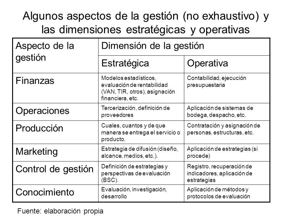 Algunos aspectos de la gestión (no exhaustivo) y las dimensiones estratégicas y operativas