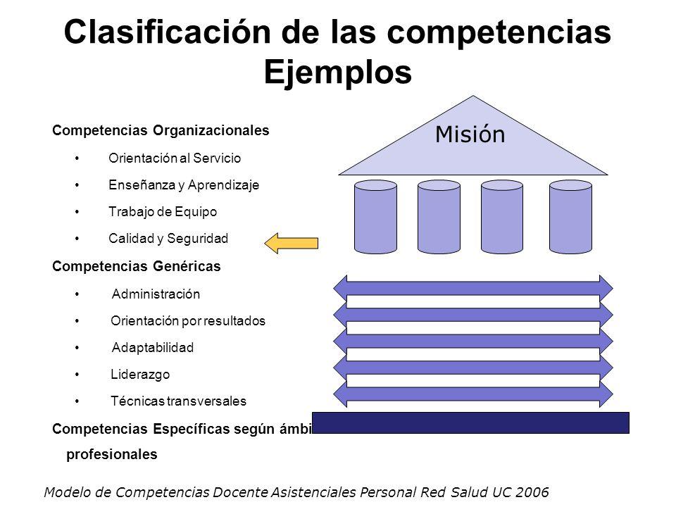 Clasificación de las competencias Ejemplos