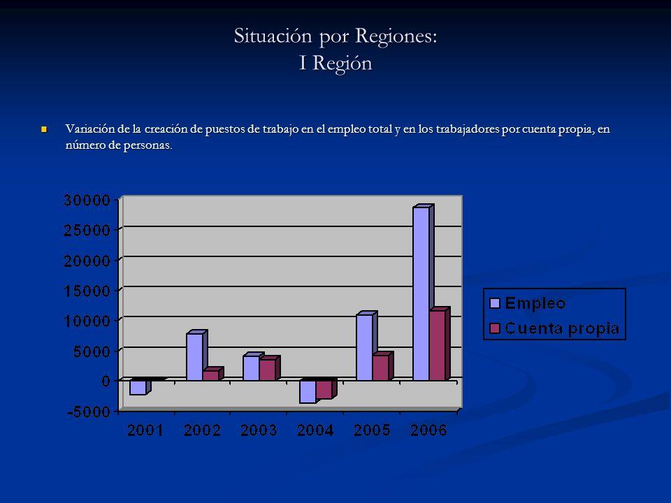 Situación por Regiones: I Región
