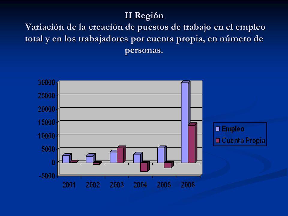 II Región Variación de la creación de puestos de trabajo en el empleo total y en los trabajadores por cuenta propia, en número de personas.