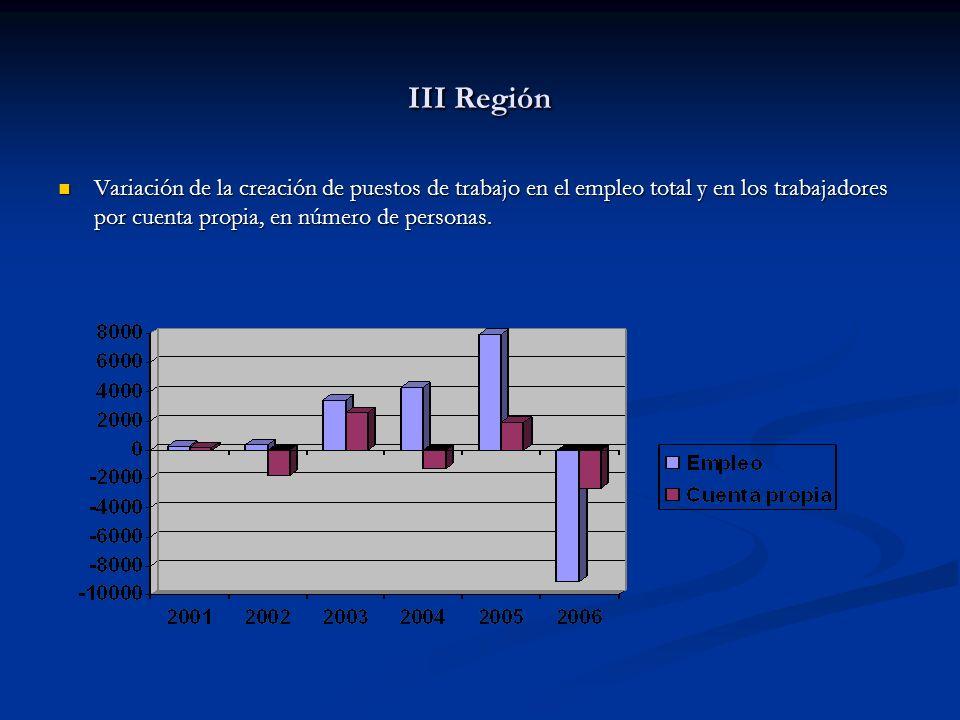 III Región Variación de la creación de puestos de trabajo en el empleo total y en los trabajadores por cuenta propia, en número de personas.