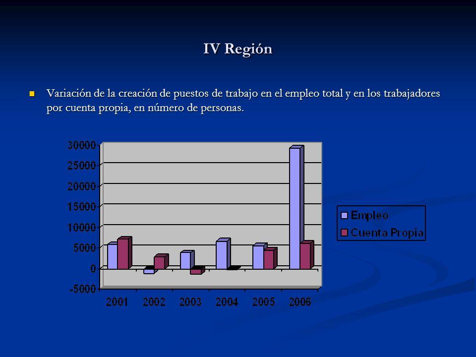IV Región Variación de la creación de puestos de trabajo en el empleo total y en los trabajadores por cuenta propia, en número de personas.