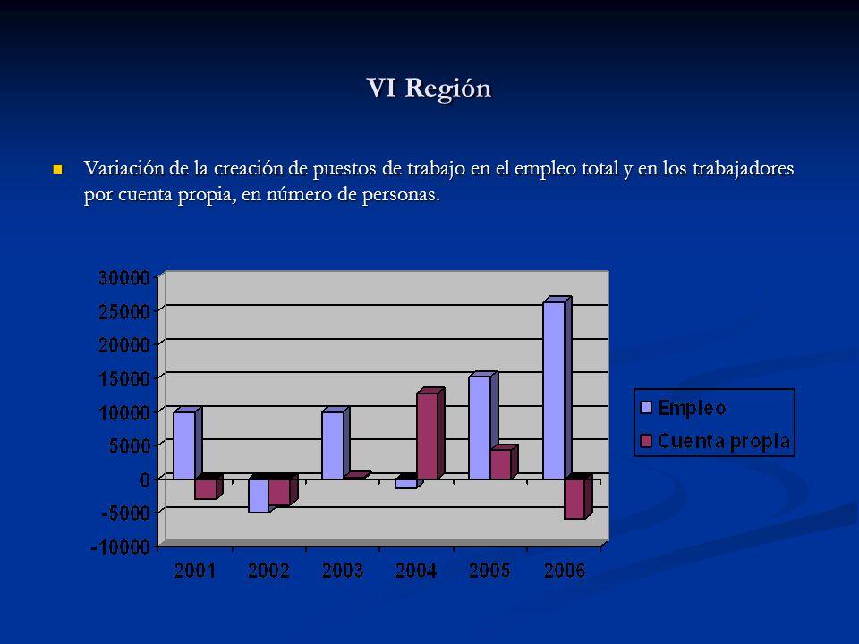 VI Región Variación de la creación de puestos de trabajo en el empleo total y en los trabajadores por cuenta propia, en número de personas.