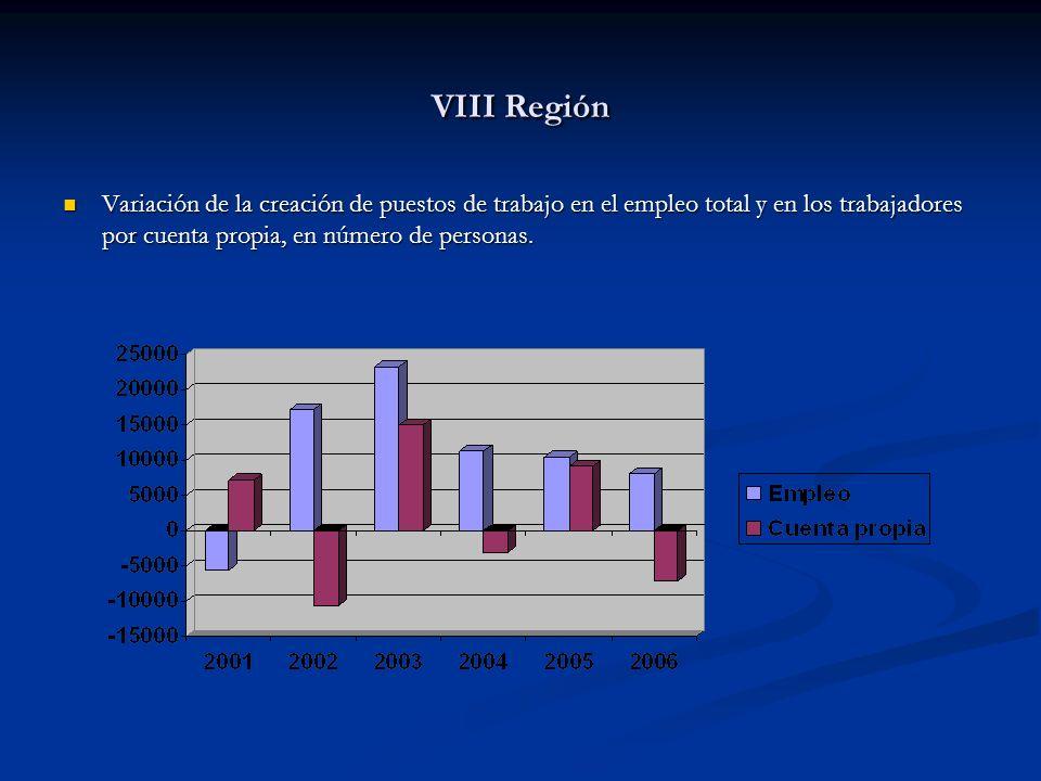 VIII Región Variación de la creación de puestos de trabajo en el empleo total y en los trabajadores por cuenta propia, en número de personas.