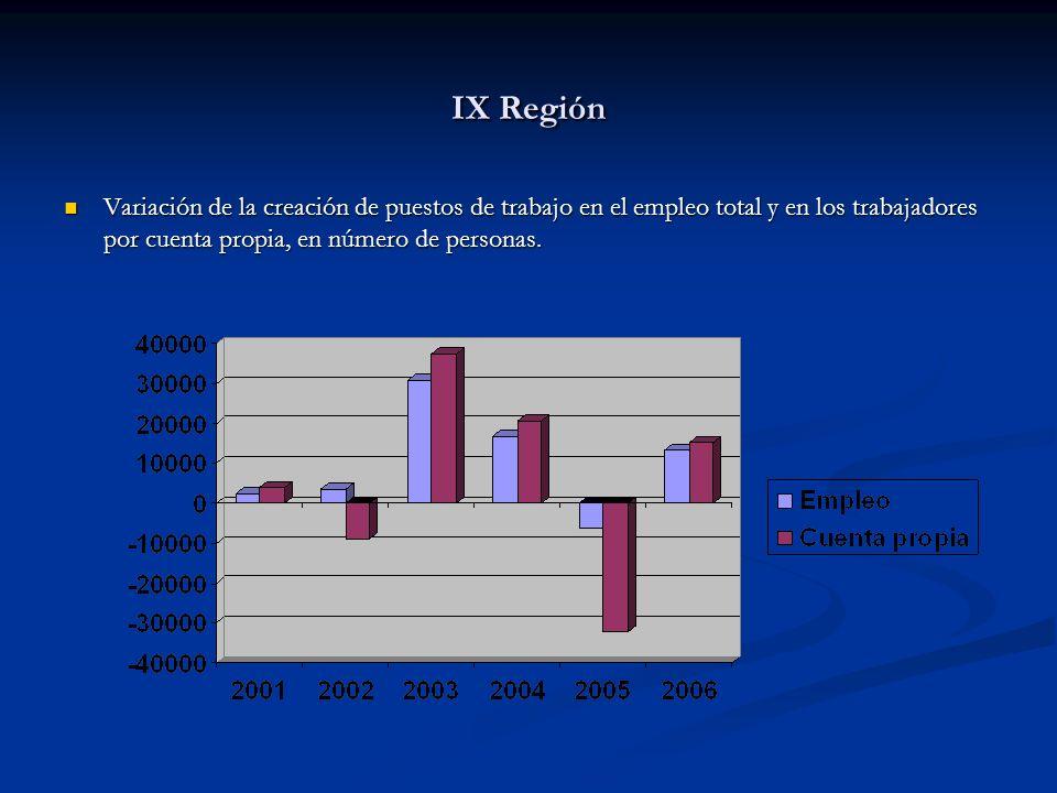 IX Región Variación de la creación de puestos de trabajo en el empleo total y en los trabajadores por cuenta propia, en número de personas.