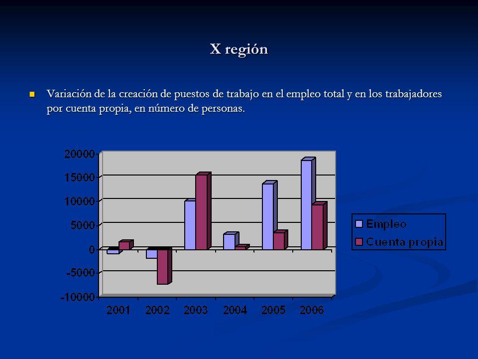 X región Variación de la creación de puestos de trabajo en el empleo total y en los trabajadores por cuenta propia, en número de personas.