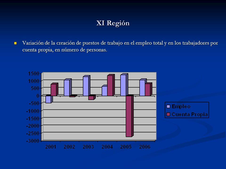 XI Región Variación de la creación de puestos de trabajo en el empleo total y en los trabajadores por cuenta propia, en número de personas.