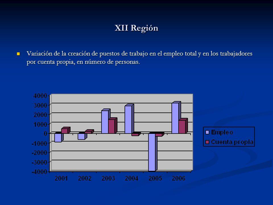XII Región Variación de la creación de puestos de trabajo en el empleo total y en los trabajadores por cuenta propia, en número de personas.