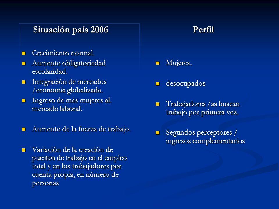Situación país 2006 Perfil Crecimiento normal.