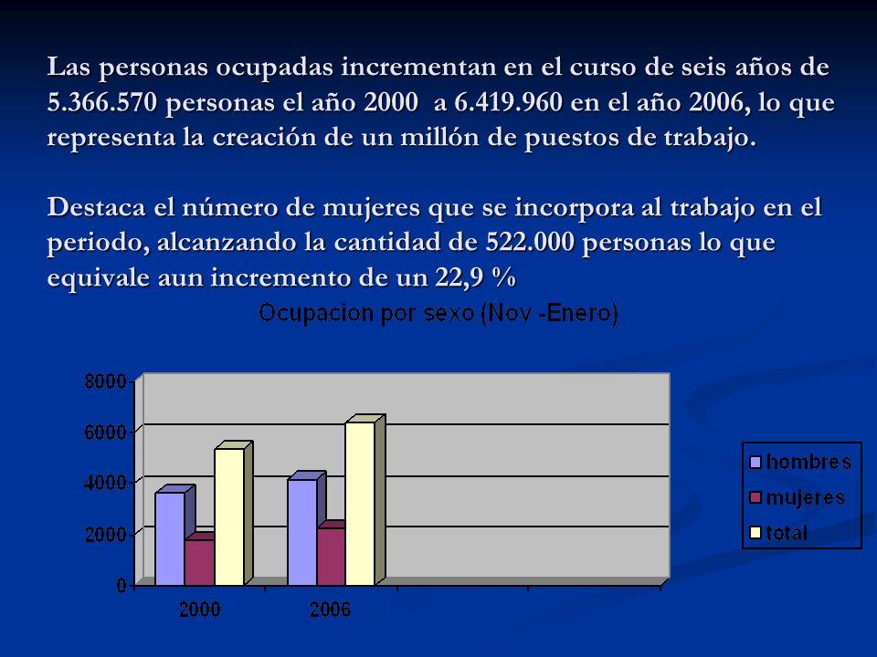 Las personas ocupadas incrementan en el curso de seis años de 5. 366