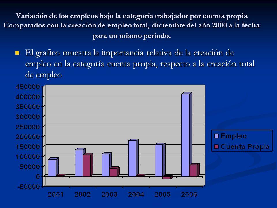 Variación de los empleos bajo la categoría trabajador por cuenta propia Comparados con la creación de empleo total, diciembre del año 2000 a la fecha para un mismo periodo.