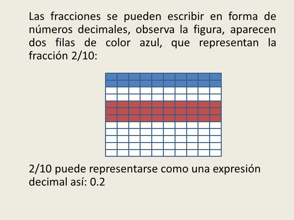 Las fracciones se pueden escribir en forma de números decimales, observa la figura, aparecen dos filas de color azul, que representan la fracción 2/10: