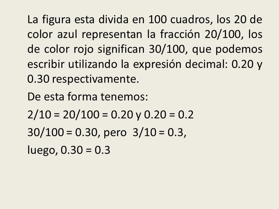 La figura esta divida en 100 cuadros, los 20 de color azul representan la fracción 20/100, los de color rojo significan 30/100, que podemos escribir utilizando la expresión decimal: 0.20 y 0.30 respectivamente.