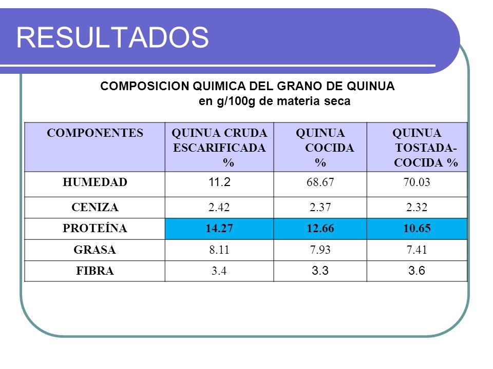 QUINUA TOSTADA-COCIDA %