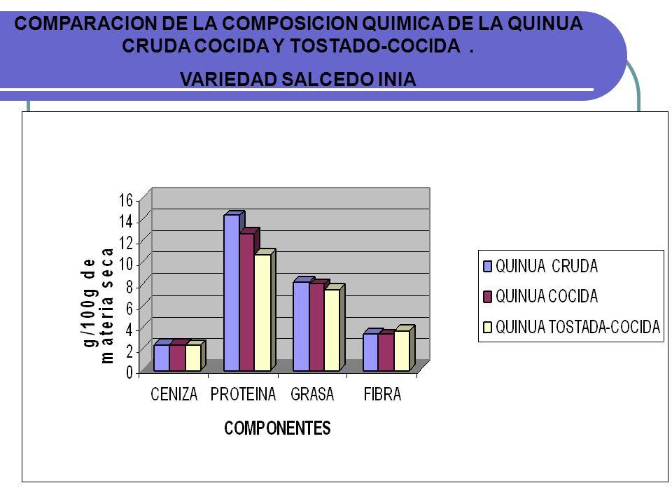 COMPARACION DE LA COMPOSICION QUIMICA DE LA QUINUA CRUDA COCIDA Y TOSTADO-COCIDA .