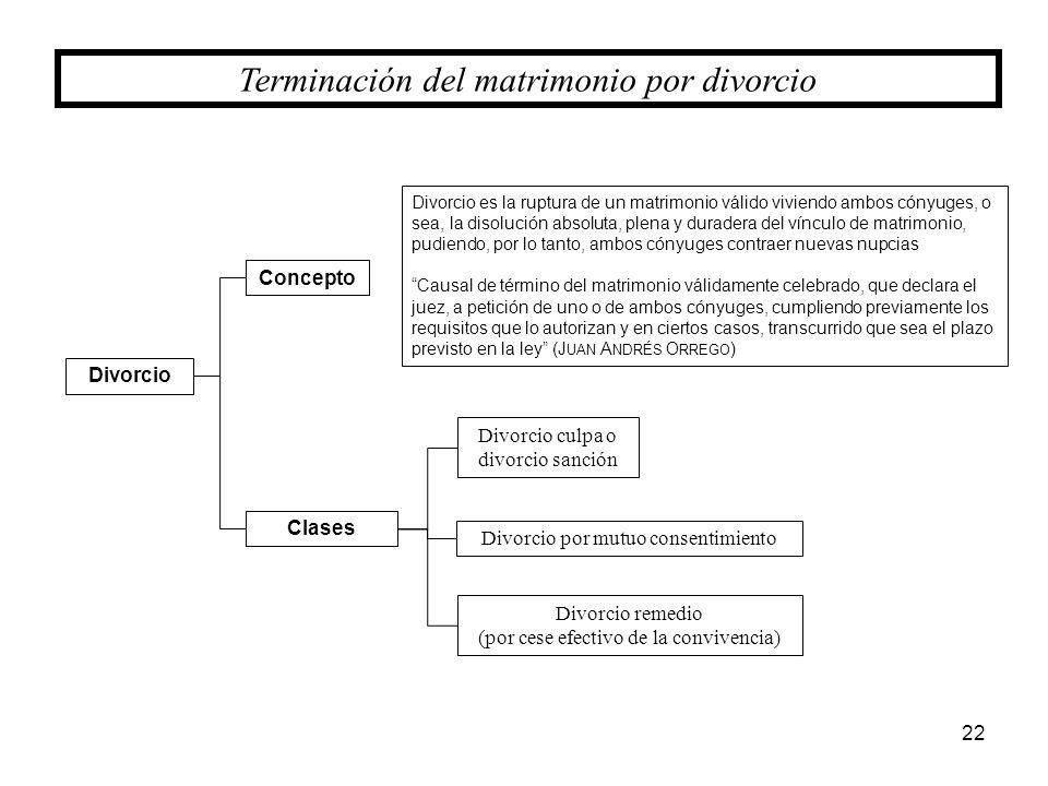 Terminación del matrimonio por divorcio