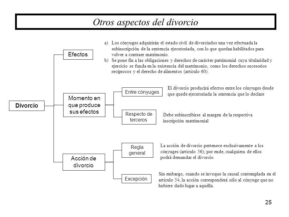Otros aspectos del divorcio
