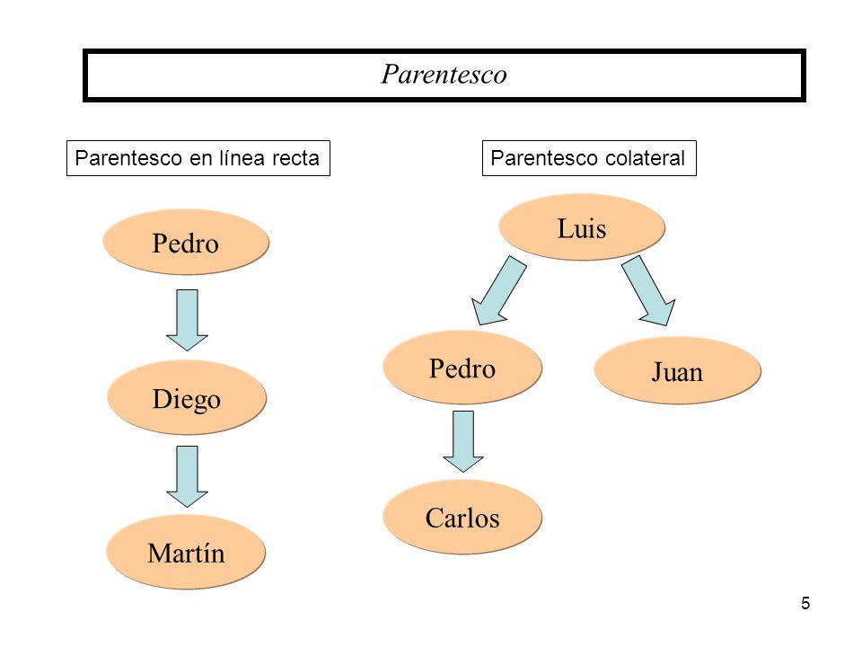 Parentesco Luis Pedro Pedro Juan Diego Carlos Martín