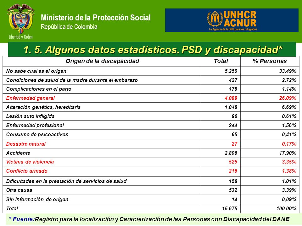 1. 5. Algunos datos estadísticos. PSD y discapacidad*