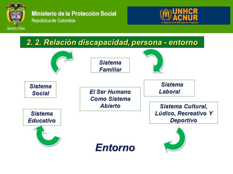 Entorno 2. 2. Relación discapacidad, persona - entorno