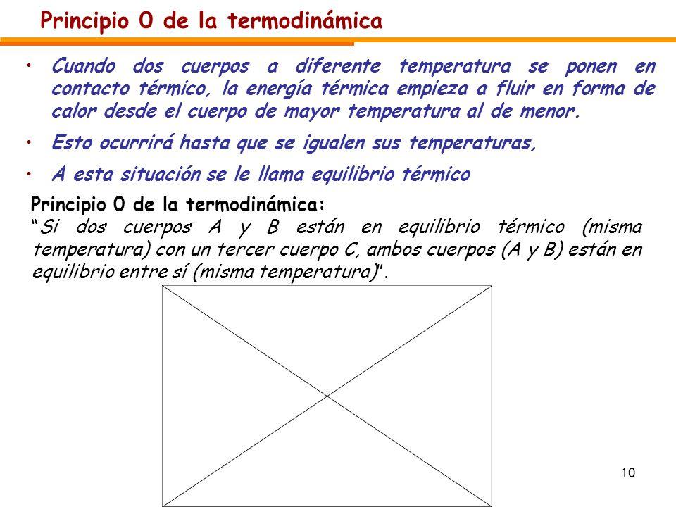 Principio 0 de la termodinámica