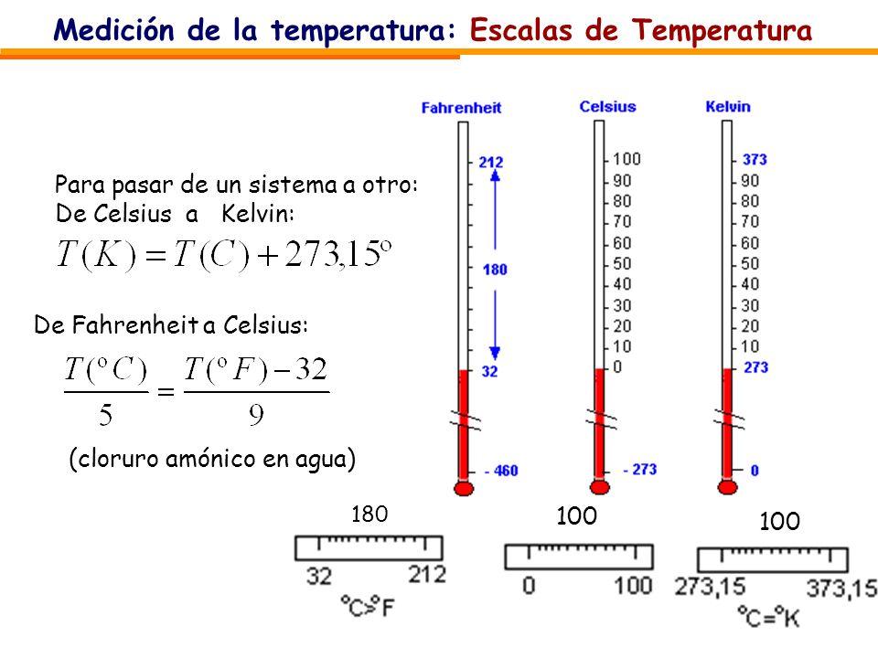 Medición de la temperatura: Escalas de Temperatura