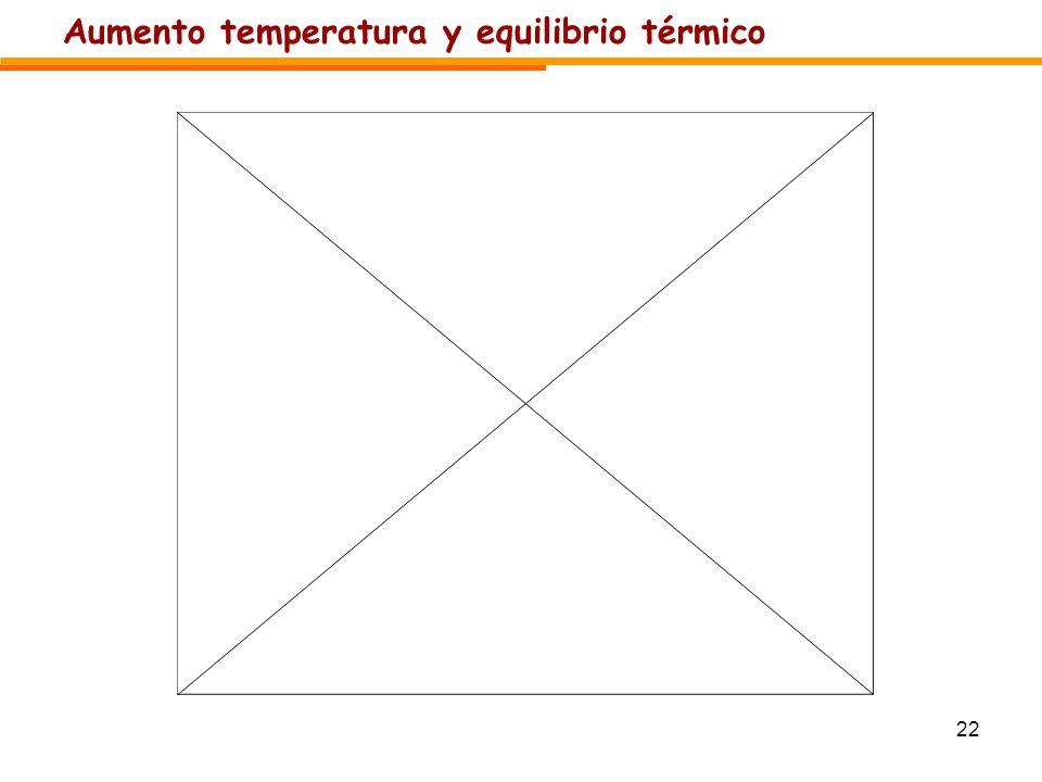 Aumento temperatura y equilibrio térmico