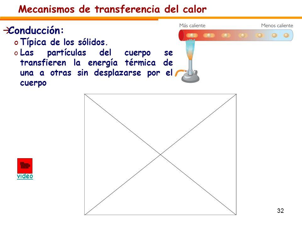 Mecanismos de transferencia del calor