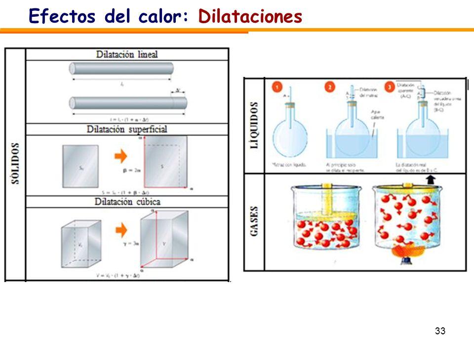 Efectos del calor: Dilataciones