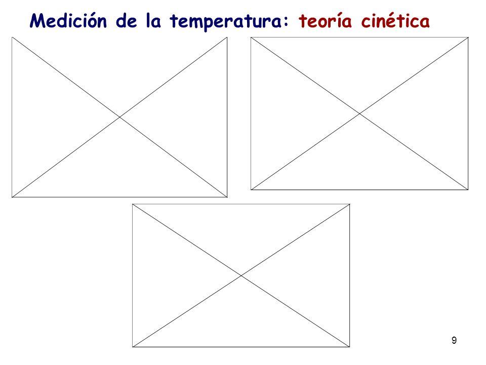 Medición de la temperatura: teoría cinética