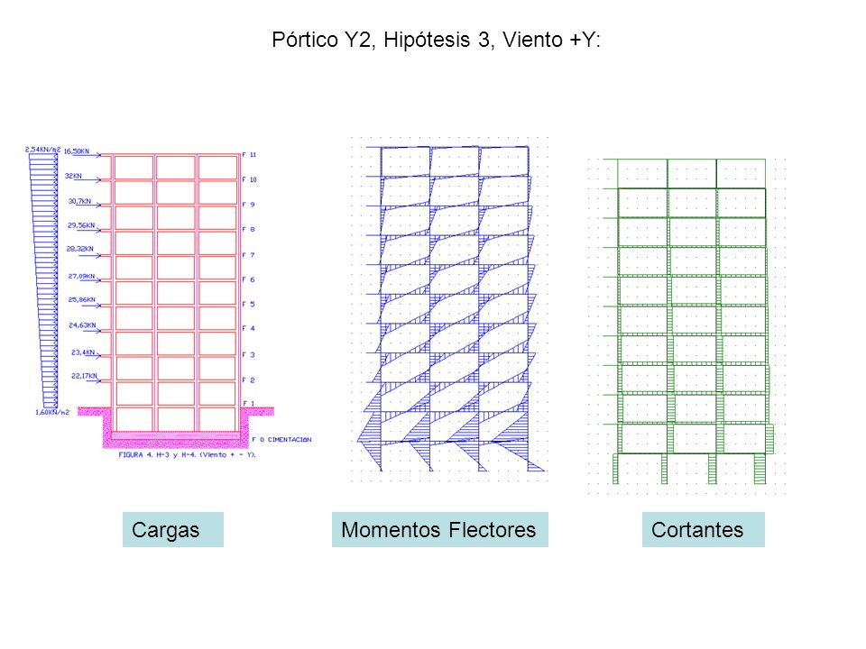 Pórtico Y2, Hipótesis 3, Viento +Y: