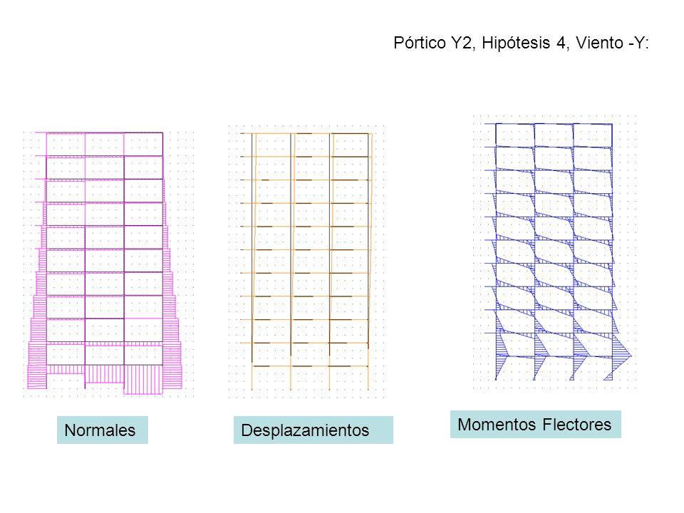 Pórtico Y2, Hipótesis 4, Viento -Y: