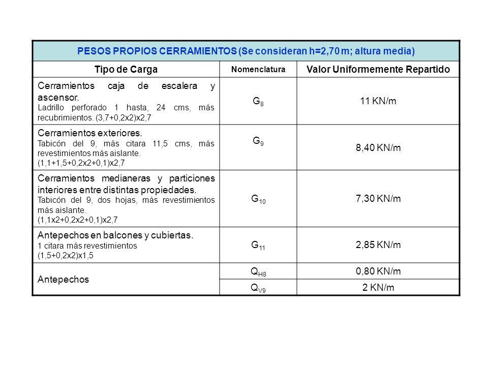 PESOS PROPIOS CERRAMIENTOS (Se consideran h=2,70 m; altura media)