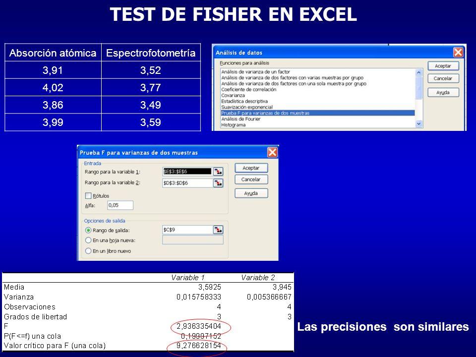 TEST DE FISHER EN EXCEL Las precisiones son similares