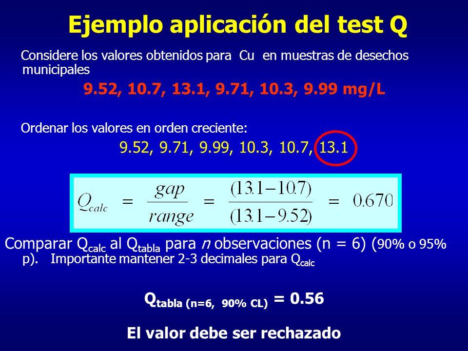 Ejemplo aplicación del test Q