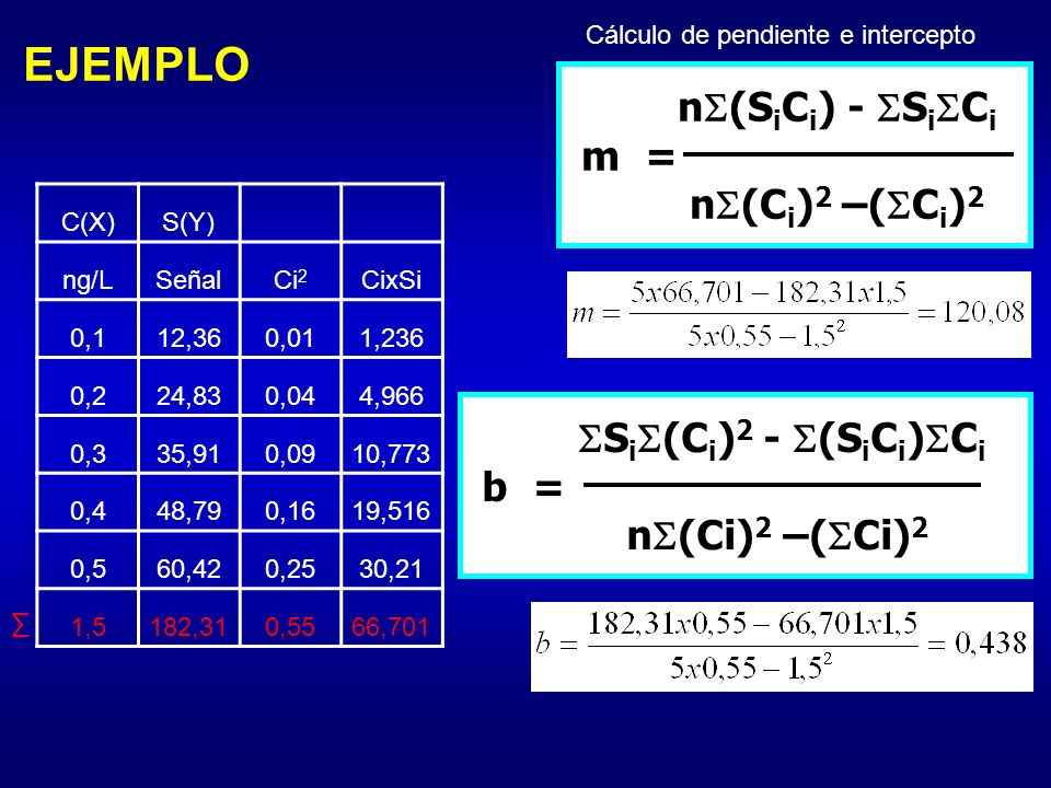 EJEMPLO n(SiCi) - SiCi m = n(Ci)2 –(Ci)2 Si(Ci)2 - (SiCi)Ci
