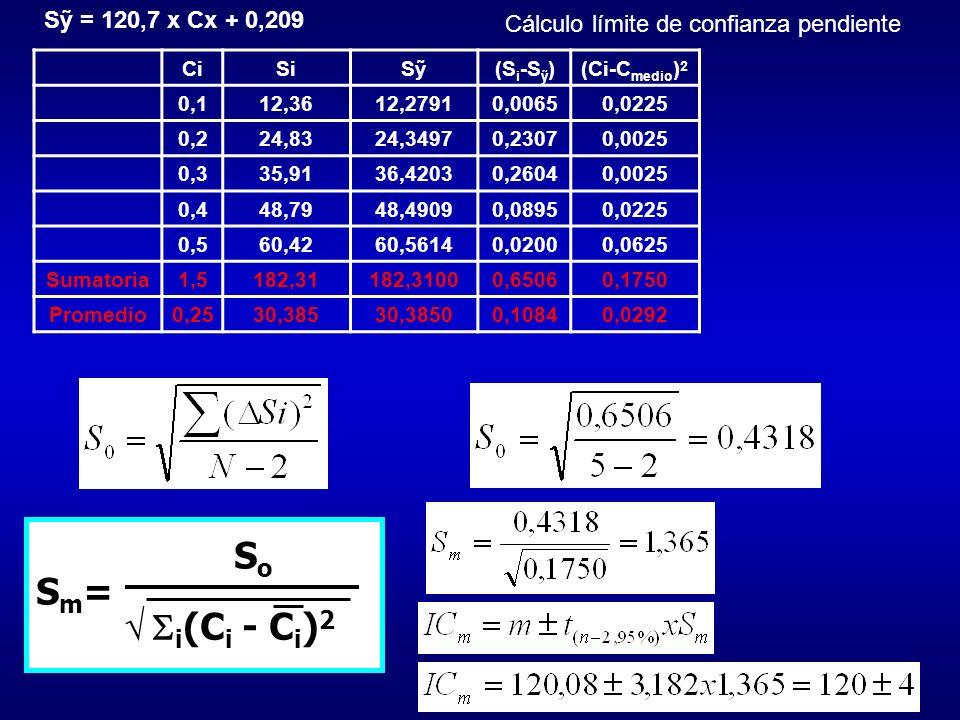 So Sm= √ i(Ci - Ci)2 Sỹ = 120,7 x Cx + 0,209