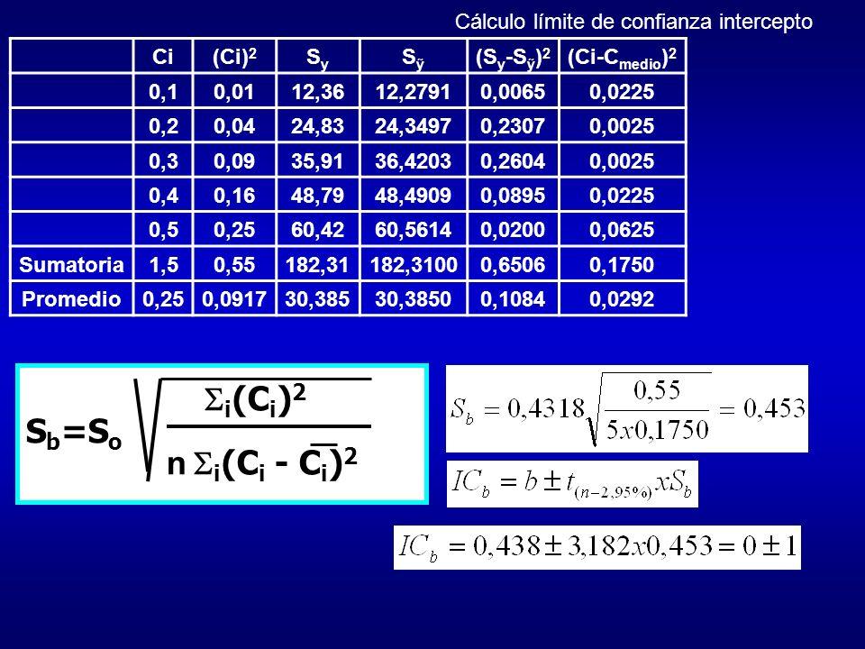 i(Ci)2 Sb=So n i(Ci - Ci)2 Cálculo límite de confianza intercepto Ci