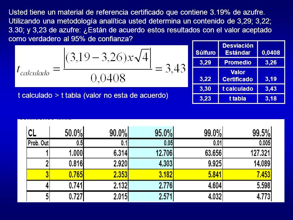 t calculado > t tabla (valor no esta de acuerdo)